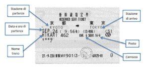 Japan Rail Pass - Cos'è e come ordinarlo - Informazioni utili